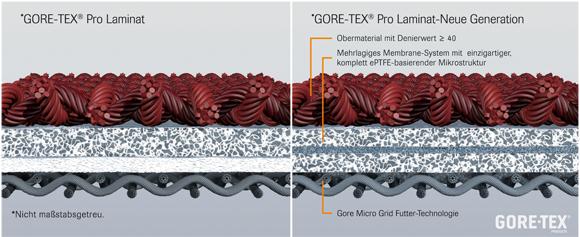 Der Aufbau des neuen Gore-Tex Pro Laminats im Vergleich zum Vorgänger