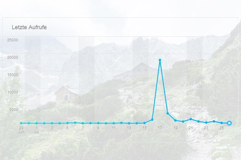 Meine Flickr-Statistik im Juli 2018. Die Kurve zeigt die Bildaufrufe pro Tag